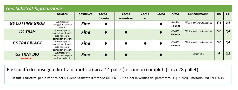 GS SEmina tabella